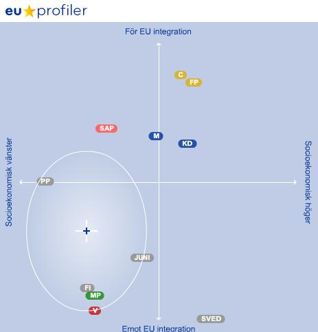 eukompass